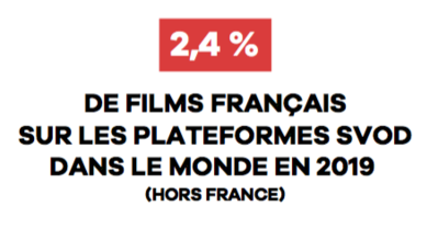 UniFrance releases results for French Films abroad in 2019 (box office revenue, presence on SVOD platforms and at international festivals)