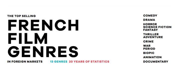 Quels sont les genres du cinéma français qui s'exportent le mieux ?
