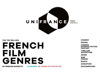 ¿Qué géneros de cine francés se exportan mejor ?