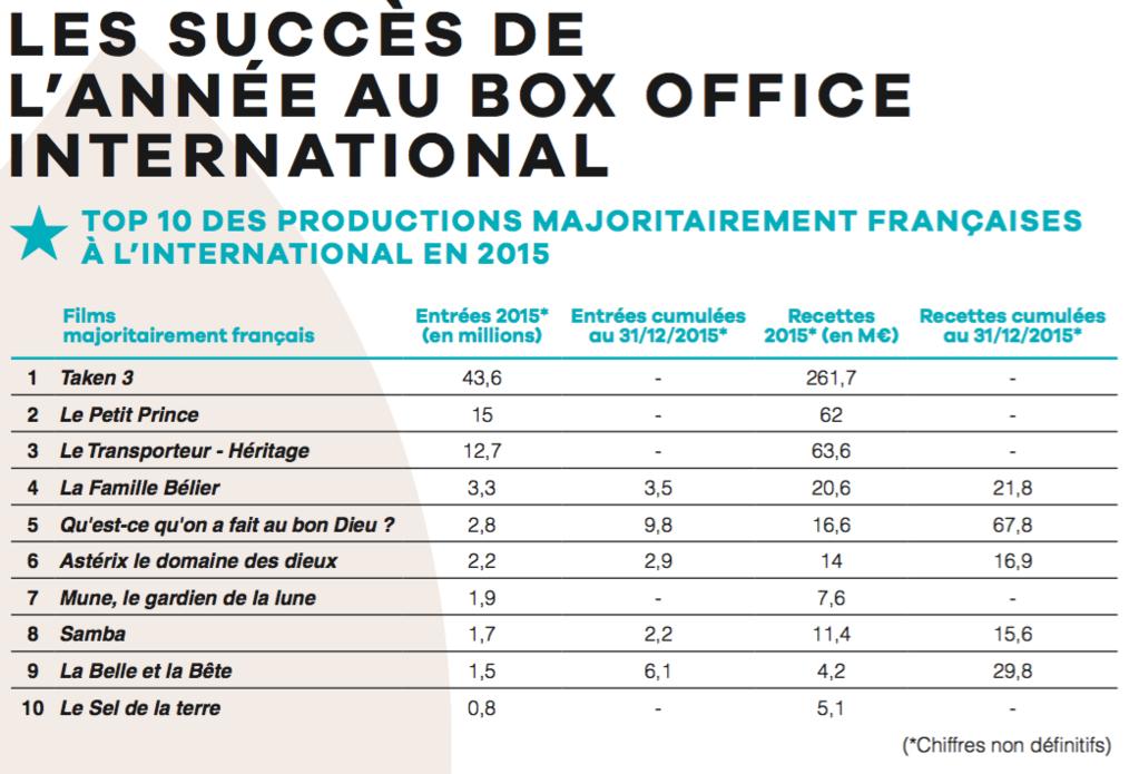 Unifrance publie les r sultats des films fran ais l 39 international en 2015 unifrance films - Box office cinema mondial ...