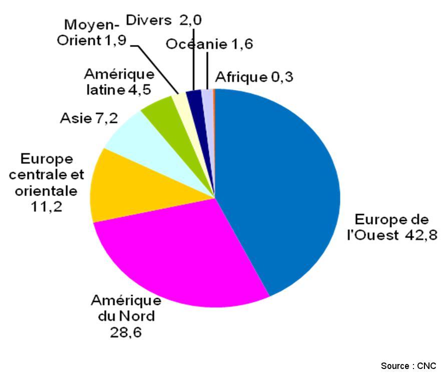 Géographie des recettes d'exportation des films français en 2012 :