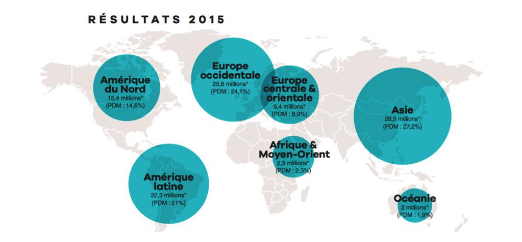 UniFrance releases results for French films abroad in 2015