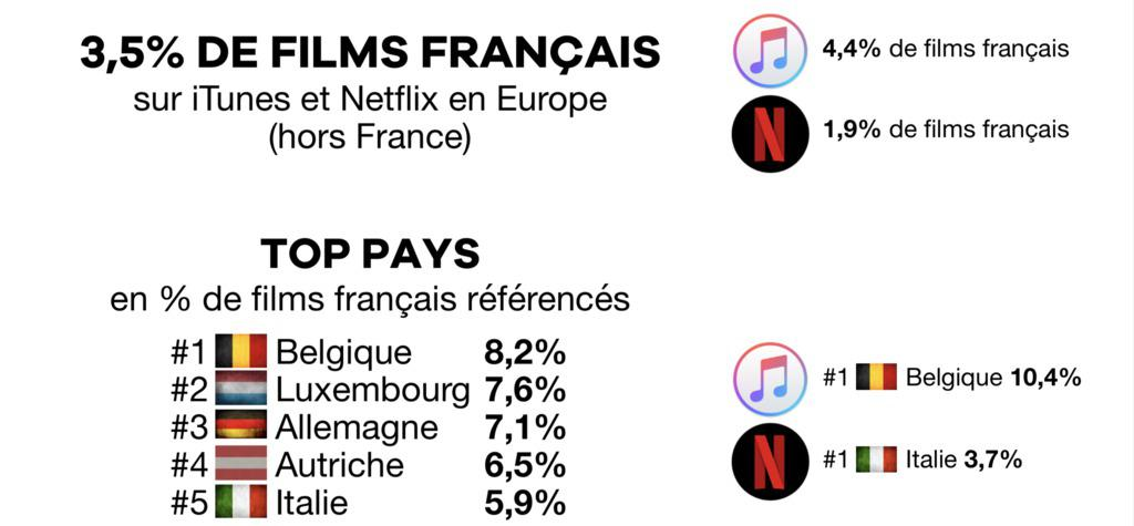 UniFrance releases a study on the presence of French films on iTunes and Netflix in Europe