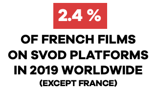 UniFrance publica los resultados del cine francés en el extranjero en el 2019 (resultados de taquilla, presencia en las plataformas SVOD y en los festivales internacionales)