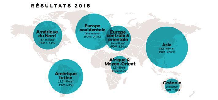 Los poderes públicos se congratulan de los resultados del cine francés en el extranjero en 2015