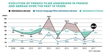 UniFrance publie les résultats des films français à l'international en 2017