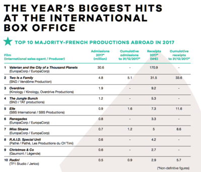 UniFrance releases results for French Films abroad in 2017