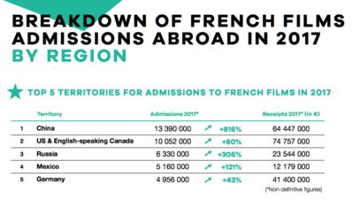 UniFrance publica los resultados del cine francés en el extranjero en el 2017
