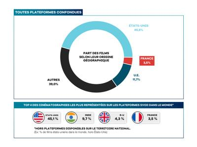 UniFrance publishes its market indicator detailing the position of French films on SVOD platforms around the world in 2020