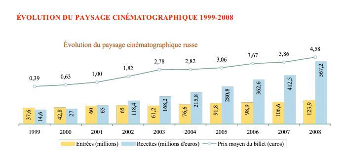 10 ans de cinéma français en Russie