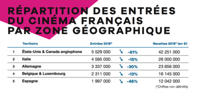 UniFrance releases the results for the performance of French films abroad in 2016