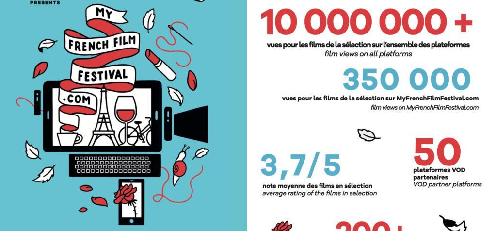 MyFrenchFilmFestival 2019, le bilan !