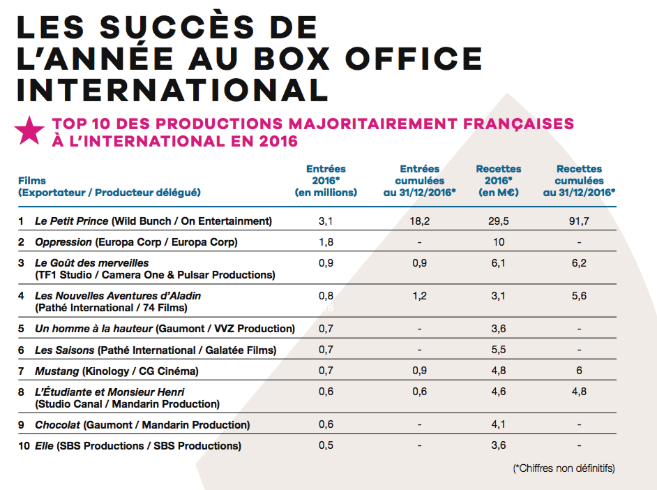 Unifrance Publie Les Resultats Des Films Francais A L International