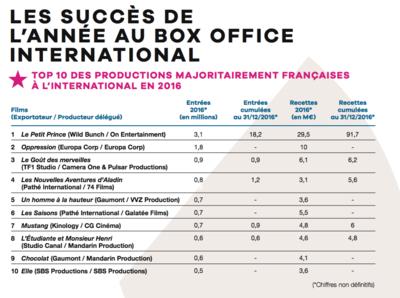 UniFrance publie les résultats des films français à l'international en 2016