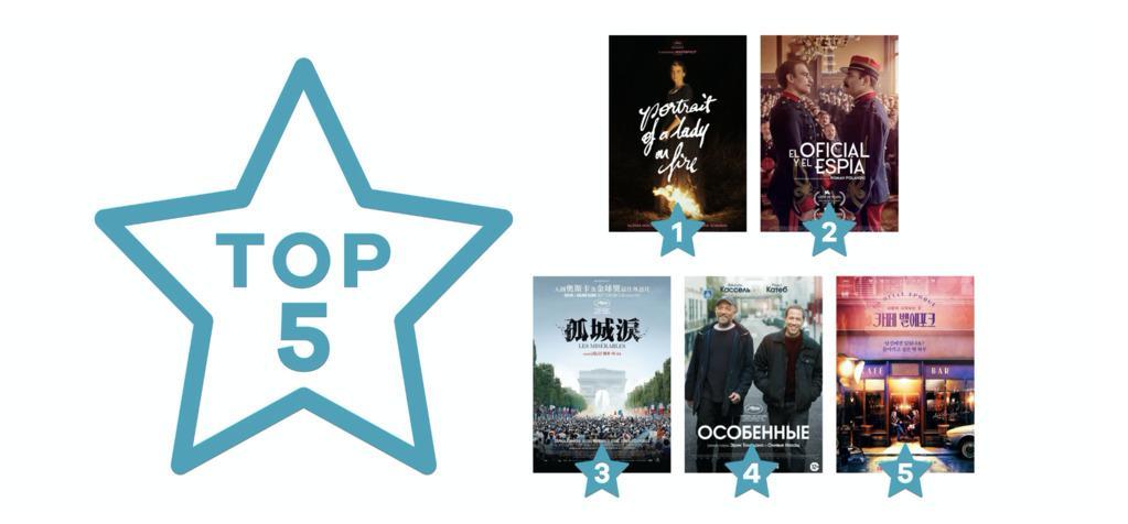 Cifras sobre el cine francés en las salas y en los festivales en el extranjero en el 2020