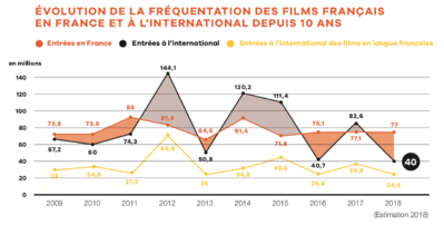 UniFrance releases results for French Films abroad in 2018
