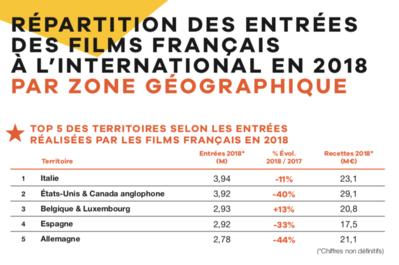 UniFrance publie les résultats des films français à l'international en 2018